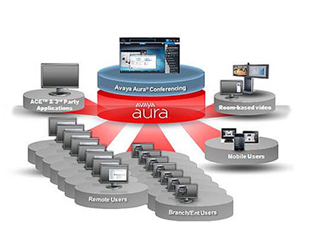 Avaya Aura Conferencing Capacity and Participants