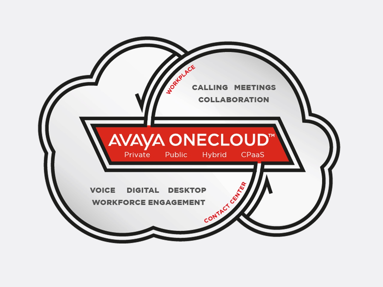 Experience Avaya OneCloud for Business Communications | Avaya