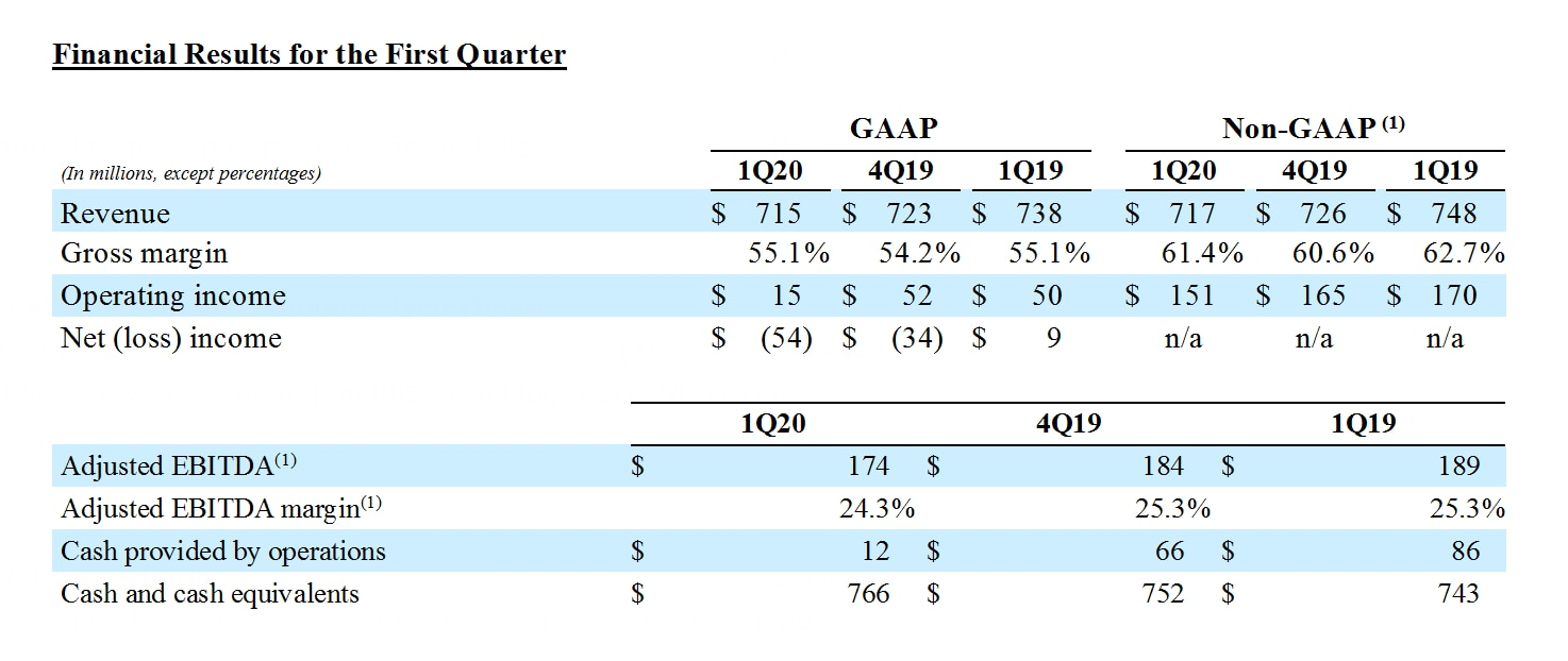 FY20 Q1 Earnings Release