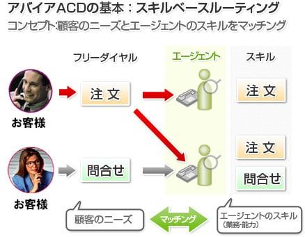 アバイアACDの基本 : スキルベースルーティング