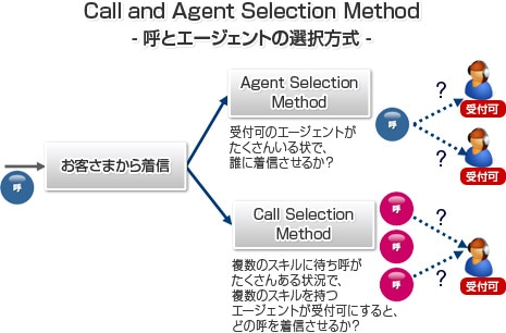 Call and Agent Selection Method-呼とエージェントの選択方式