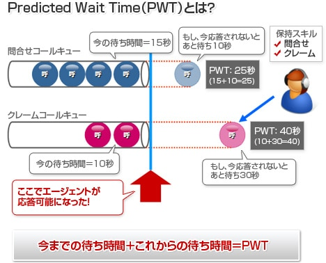 Predicted Wait Time(PWT)とは?